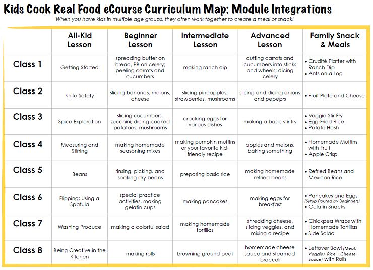 Kids Cook Real Food Video Course Curriculum Map Integrations
